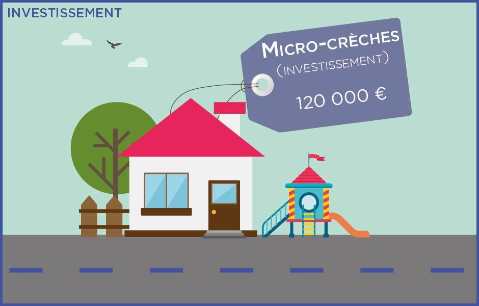 Budget - Micro-crèche