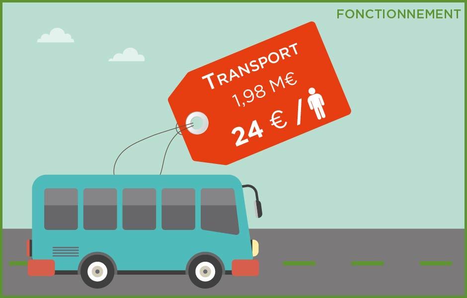 Budget - Transport